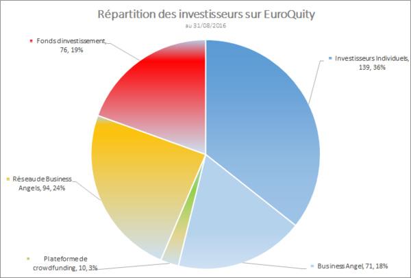 5 000 nouveaux contacts sur EuroQuity depuis début 2016 !