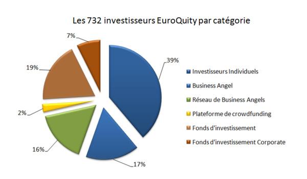 Qui sont les investisseurs sur EuroQuity ?