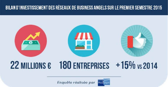 Bilan d'investissement des réseaux de business angels sur le premier semestre 2015